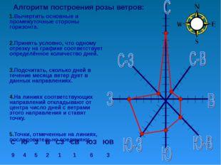 Алгоритм построения розы ветров: Вычертить основные и промежуточные стороны г