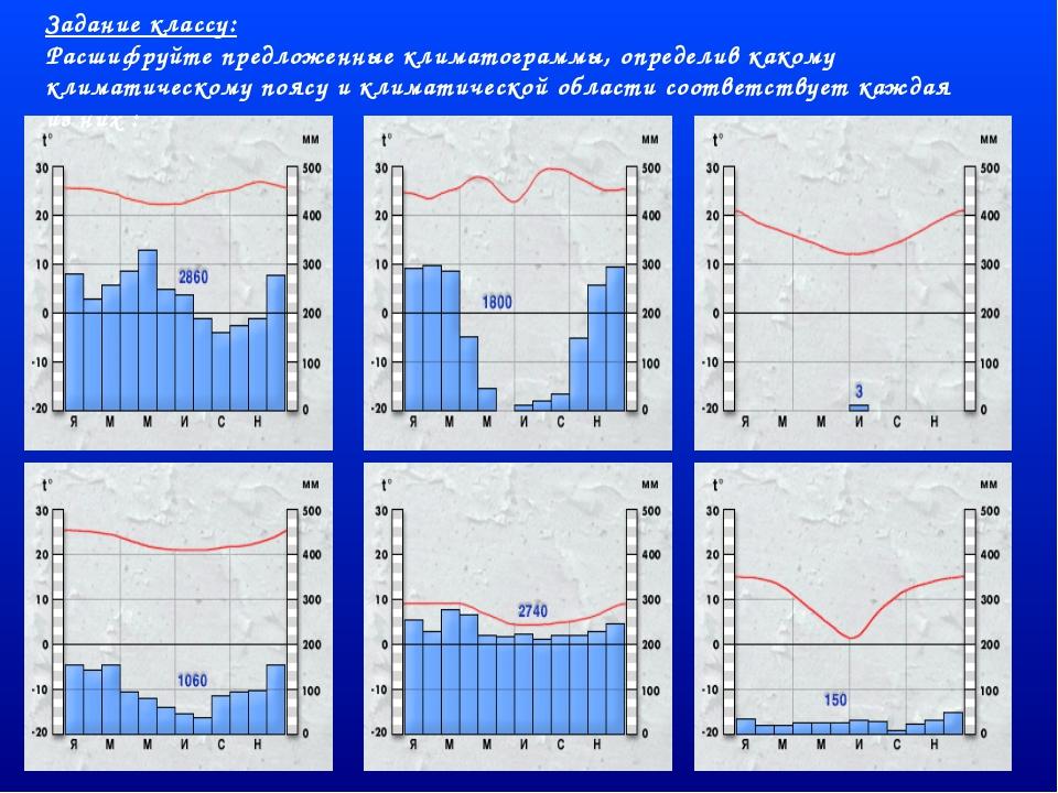 Задание классу: Расшифруйте предложенные климатограммы, определив какому клим...