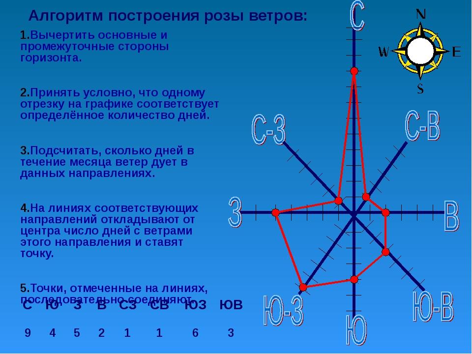 Алгоритм построения розы ветров: Вычертить основные и промежуточные стороны г...