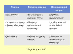 Стр. 6, рис. 3-7 Сказка Явление-загадка Возникающий вопрос «Гуси-лебеди» Моло