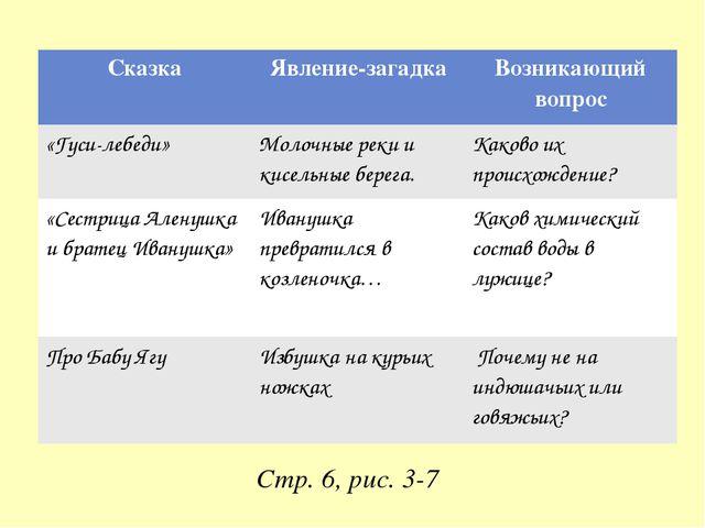 Стр. 6, рис. 3-7 Сказка Явление-загадка Возникающий вопрос «Гуси-лебеди» Моло...