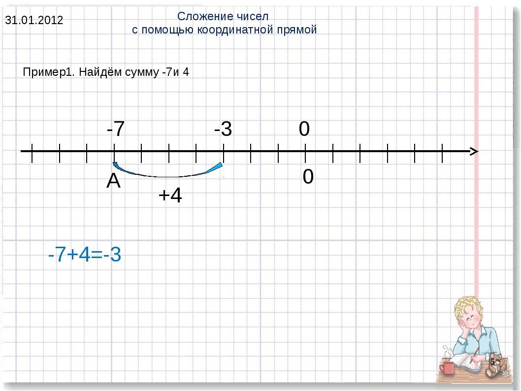 * Пример1. Найдём сумму -7и 4 Сложение чисел с помощью координатной прямой 31...