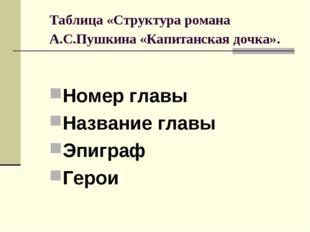 Таблица «Структура романа А.С.Пушкина «Капитанская дочка». Номер главы Назван