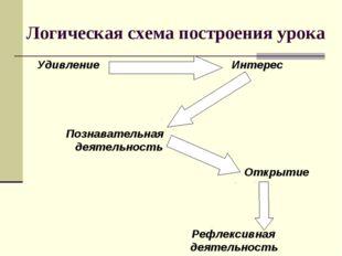 Логическая схема построения урока Удивление Интерес Познавательная деятельнос