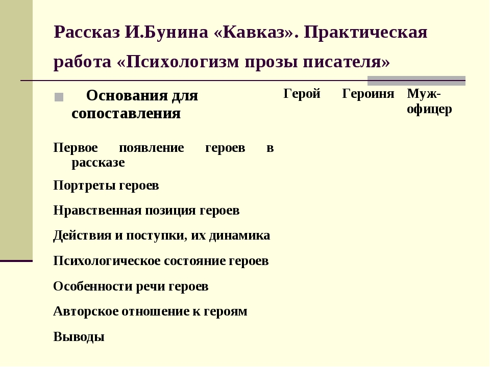 Рассказ И.Бунина «Кавказ». Практическая работа «Психологизм прозы писателя»