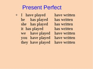 Present Perfect + I have played he has played she has played it has playe