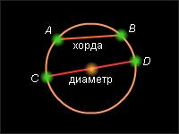 http://audio-skazki.com/wp-content/uploads/2013/07/Okruzhnost-diametr-horda.jpg