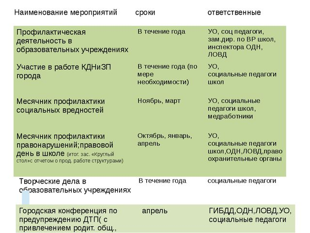 Наименование мероприятий сроки ответственные Профилактическая деятельность в...