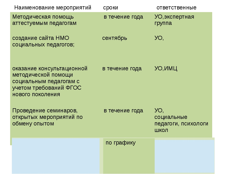 Наименование мероприятий сроки ответственные Методическаяпомощь аттестуемым п...