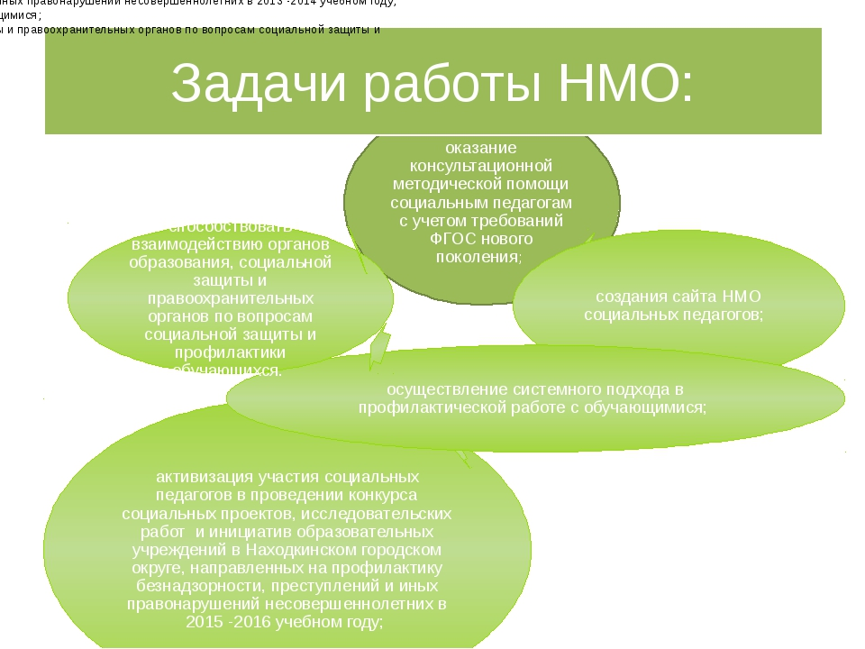 Задачи работы НМО: оказание консультационной методической помощи социальным п...