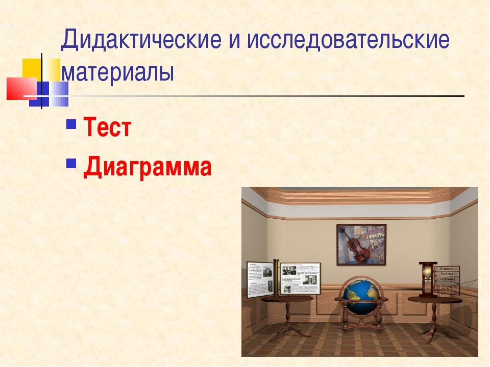 Дидактические и исследовательские материалы Тест Диаграмма