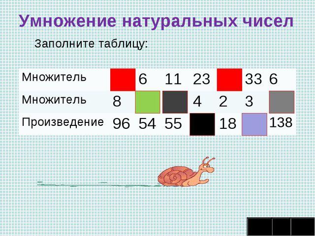 Умножение натуральных чисел Заполните таблицу: Множитель12611239336 Мн...