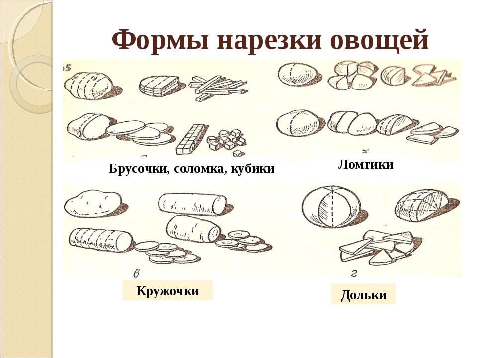 Ломтики Брусочки, соломка, кубики Дольки Кружочки Формы нарезки овощей
