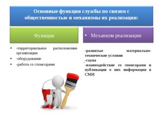 -территориальное расположение организации -оборудование -работа со спонсорами