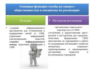 -создание информационного пространства для установления и поддержания связей