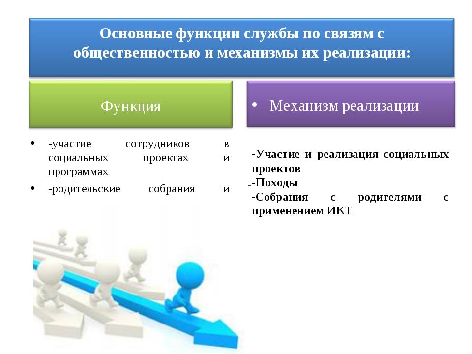 -участие сотрудников в социальных проектах и программах -родительские собрани...