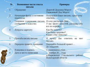 №Возможные части текста письмаПримеры 1ОбращениеДорогой Дедушка Мороз! Ув