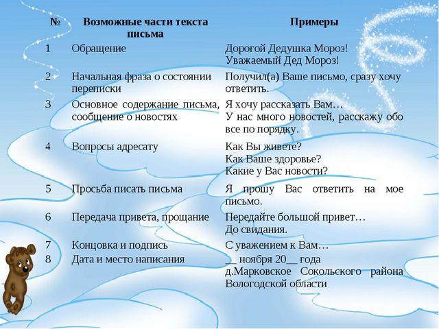 №Возможные части текста письмаПримеры 1ОбращениеДорогой Дедушка Мороз! Ув...