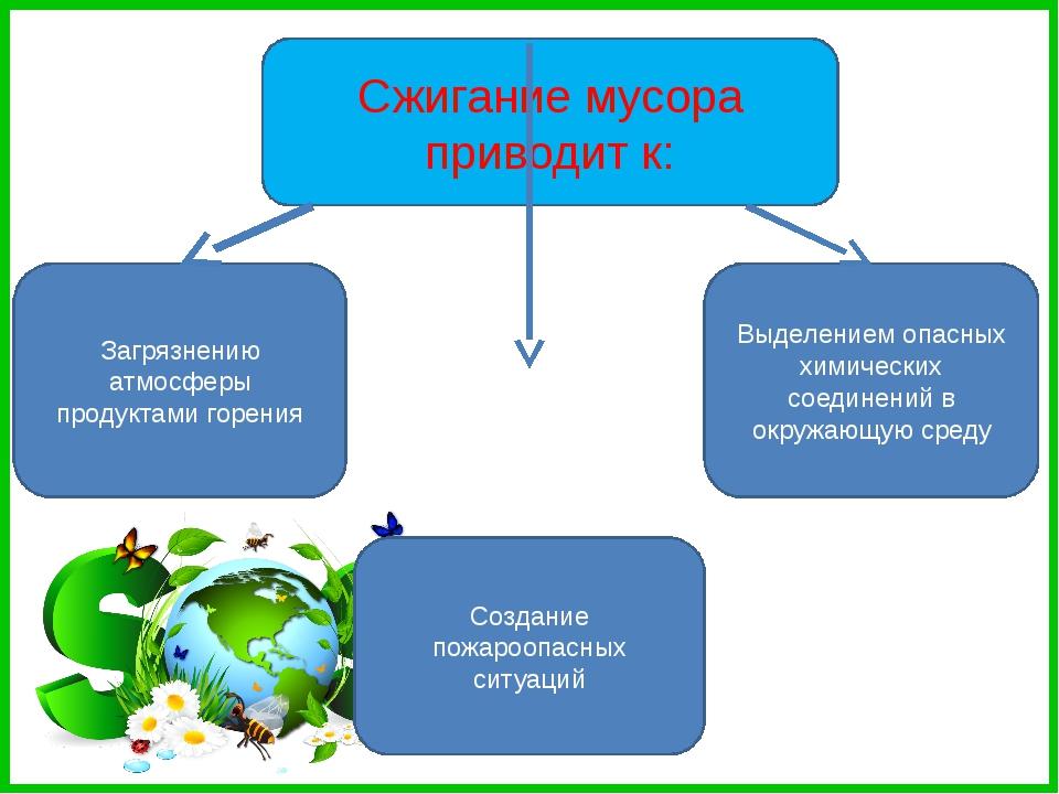 Сжигание мусора приводит к: Загрязнению атмосферы продуктами горения Выделен...