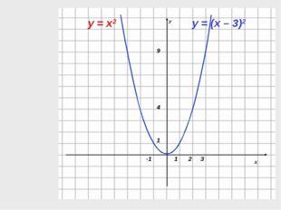 у = х2 у = (х – 3)2
