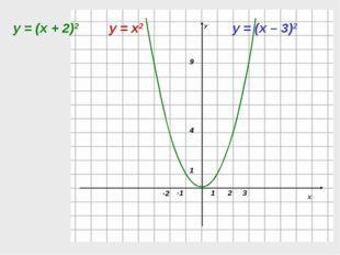 у = х2 у = (х – 3)2 у = (х + 2)2 -2