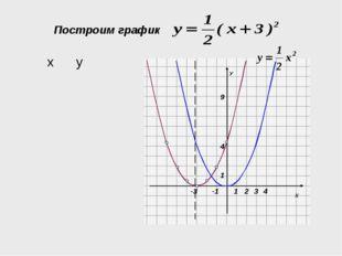 Построим график -3 4 ху