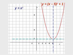 5 4 у = х2 у = (х – 5)2 + 1