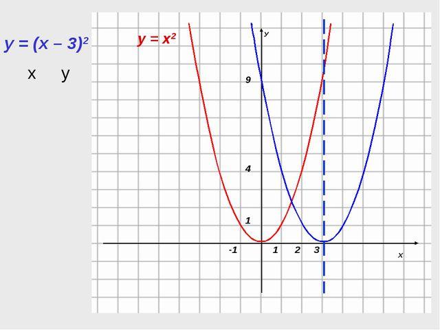 у = х2 у = (х – 3)2 ху
