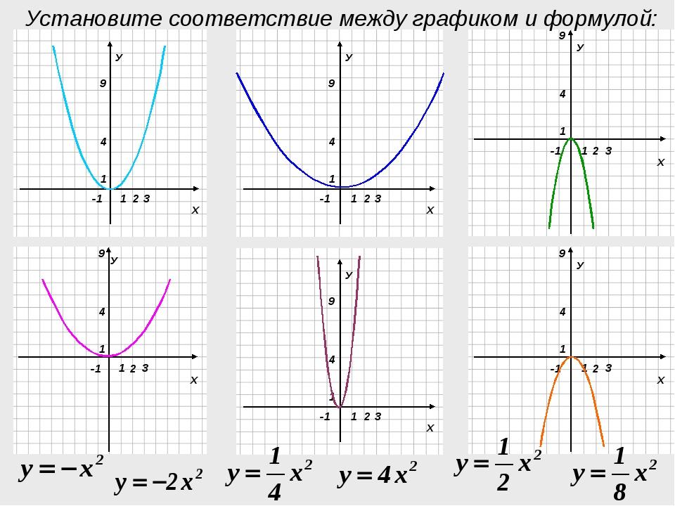 У Установите соответствие между графиком и формулой: