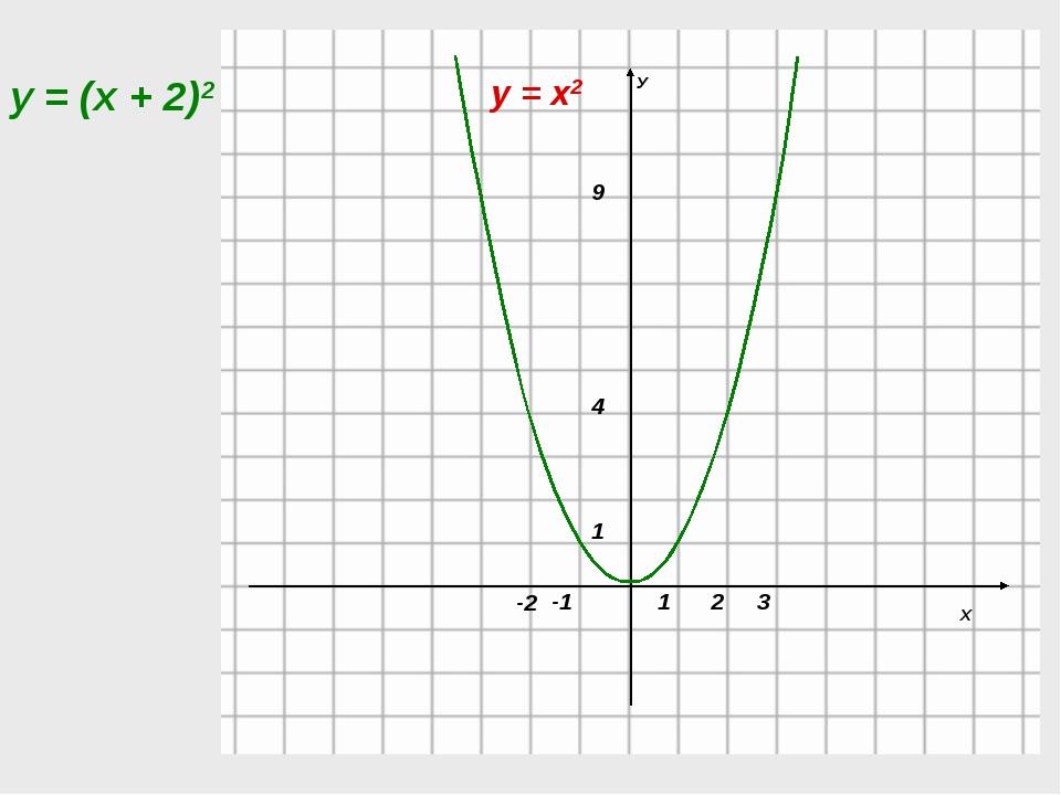 у = х2 у = (х + 2)2 -2