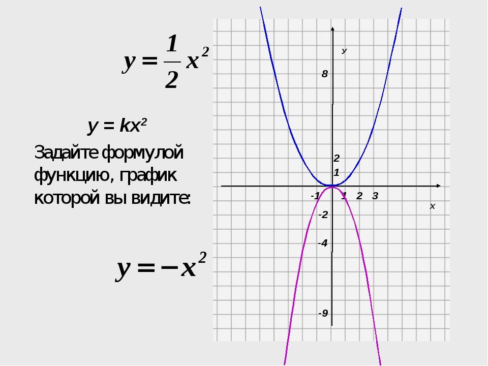 Х У 1 1 -2 2 3 -1 Задайте формулой функцию, график которой вы видите: 8 -9 2...