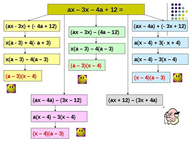 ах – 3х – 4а + 12 = (ах - 3х) + (- 4а + 12) (ах – 3х) – (4а – 12) (ах – 4а)...