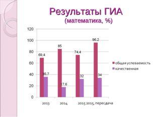 Результаты ГИА (математика, %)