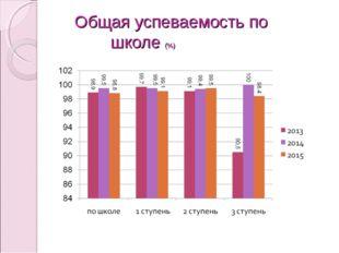 Общая успеваемость по школе (%)