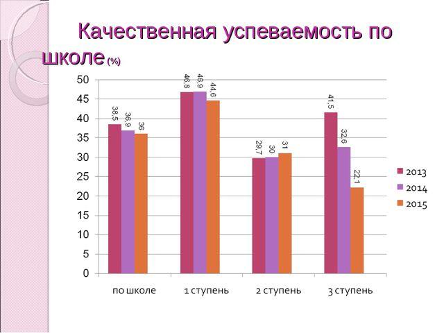 Качественная успеваемость по школе (%)