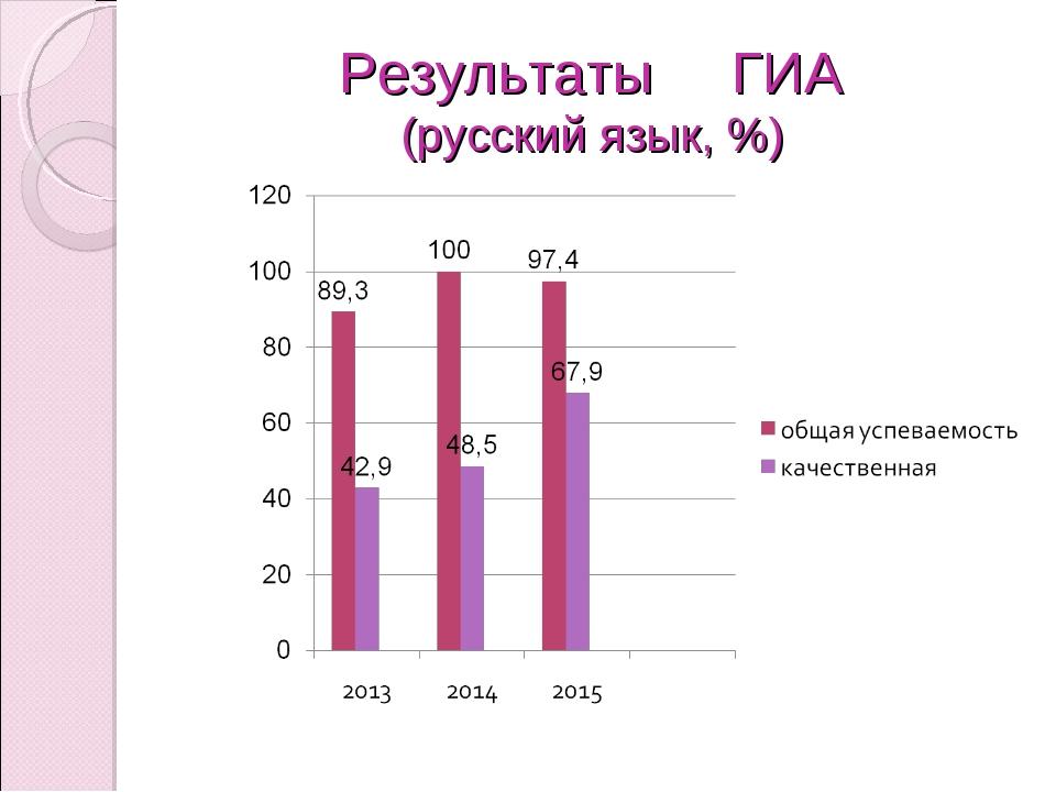 Результаты ГИА (русский язык, %)