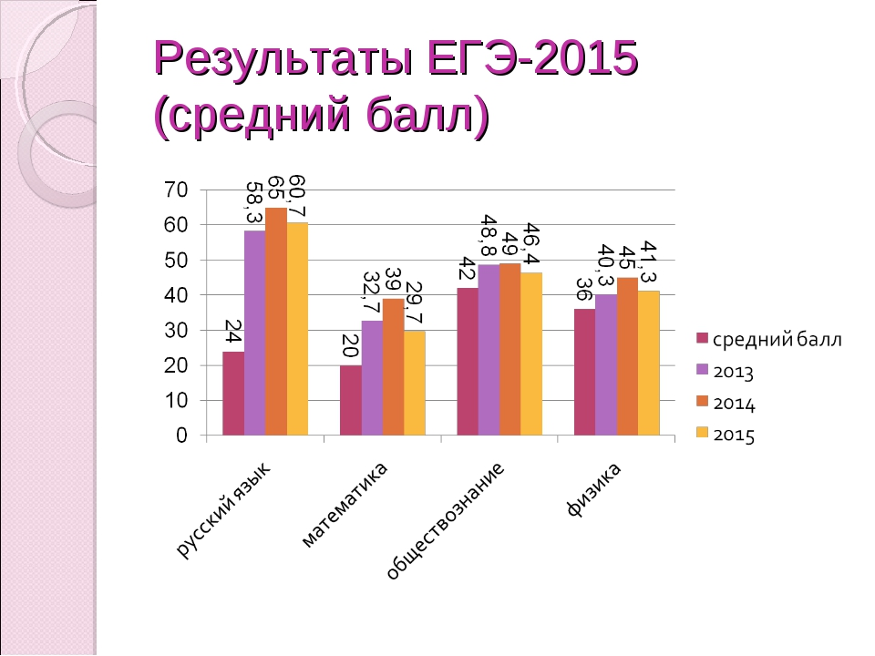 Результаты ЕГЭ-2015 (средний балл)
