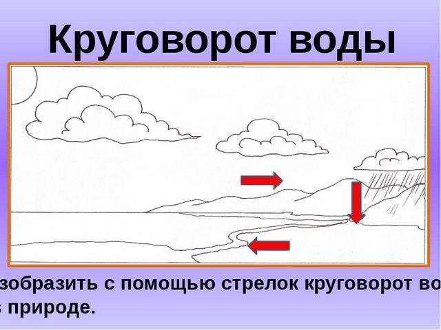 Круговорот воды Изобразить с помощью стрелок круговорот воды в природе.