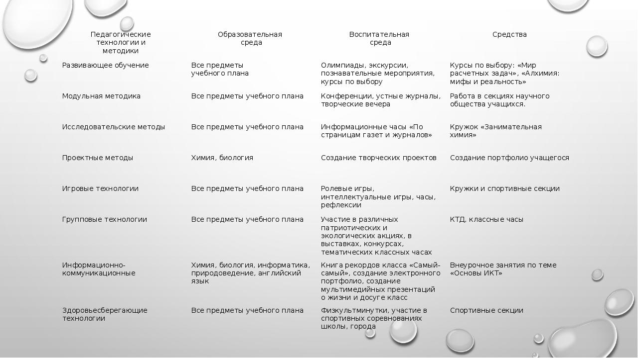 Педагогические технологиии методики Образовательная среда Воспитательная сред...