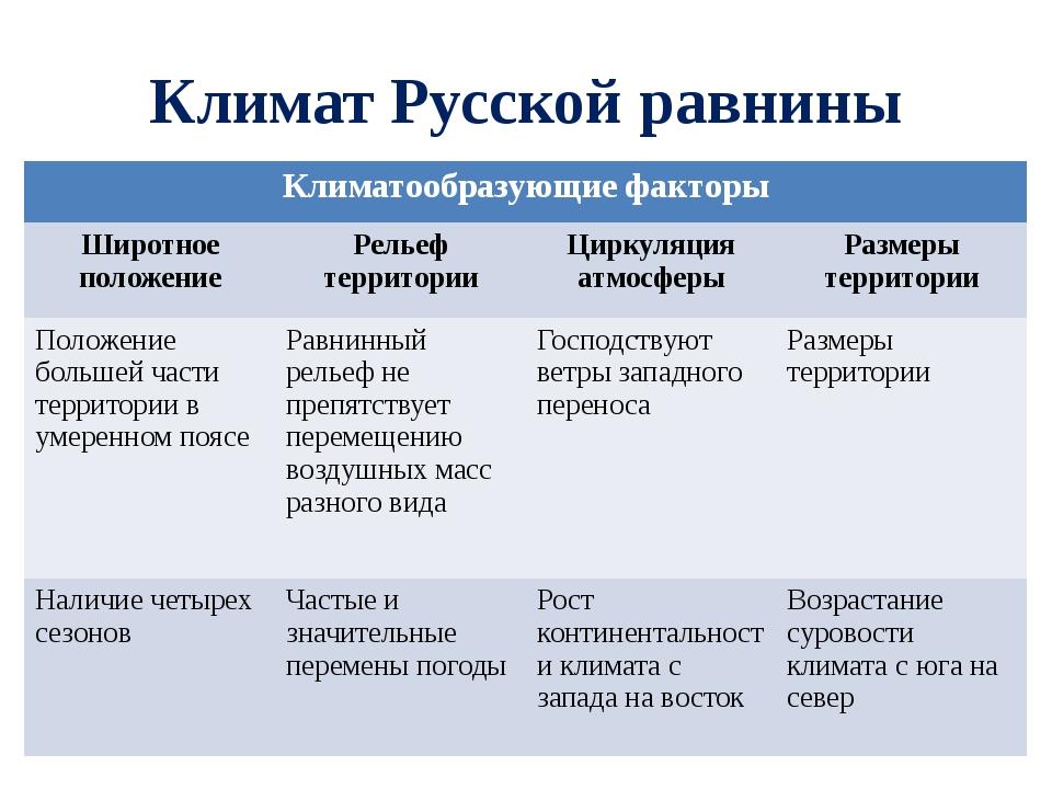 Климат Русской равнины Климатообразующиефакторы Широтное положение Рельеф тер...