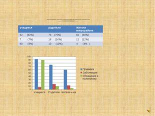 Среди жителей микрорайона, учащихся школы и их родителей было проведено анкет