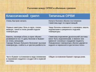 Различия между ОРВИ и обычным гриппом Классический грипп ТипичныеОРВИ Очень б
