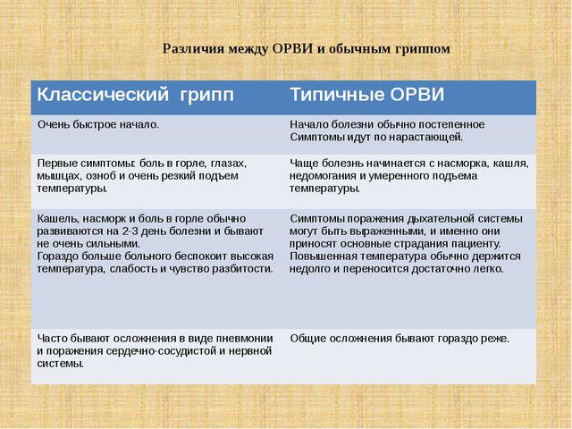 Различия между ОРВИ и обычным гриппом Классический грипп ТипичныеОРВИ Очень б...