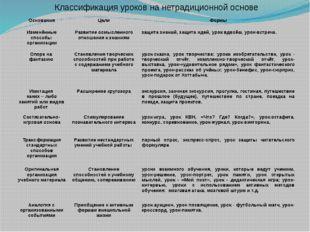 Классификация уроков на нетрадиционной основе Основания Цели Формы Изменённы
