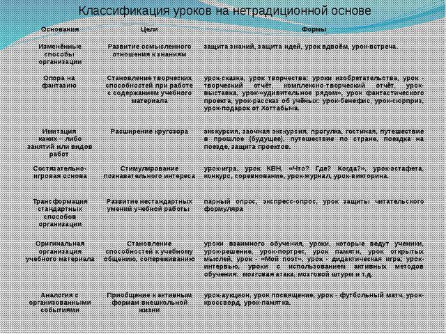 Классификация уроков на нетрадиционной основе Основания Цели Формы Изменённы...