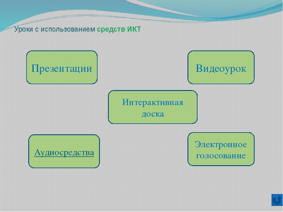 Уроки с использованием средств ИКТ Презентации Аудиосредства Интерактивная д...