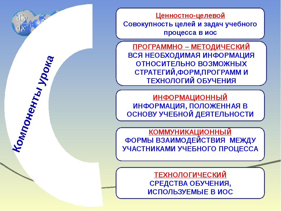 Компоненты урока Ценностно-целевой Совокупность целей и задач учебного проце...