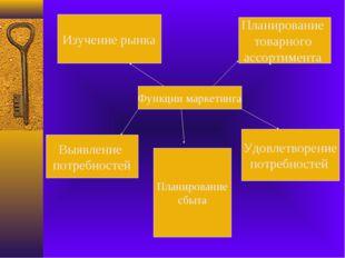 Функции маркетинга Изучение рынка Выявление потребностей Планирование товарно