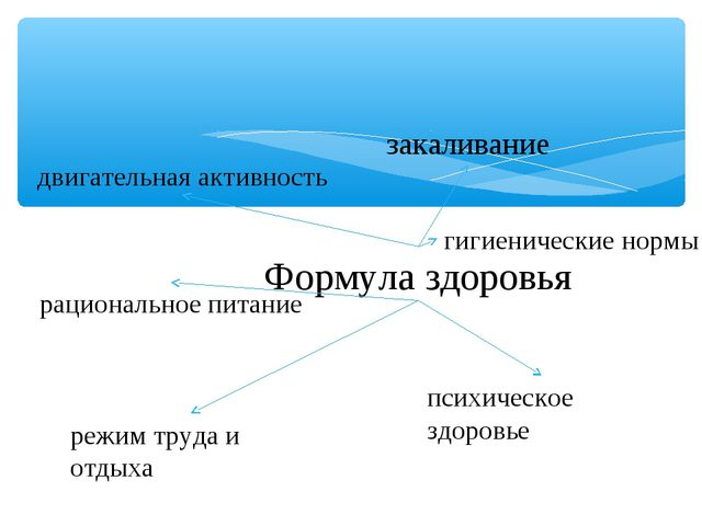 Формула здоровья закаливание психическое здоровье гигиенические нормы режим т...