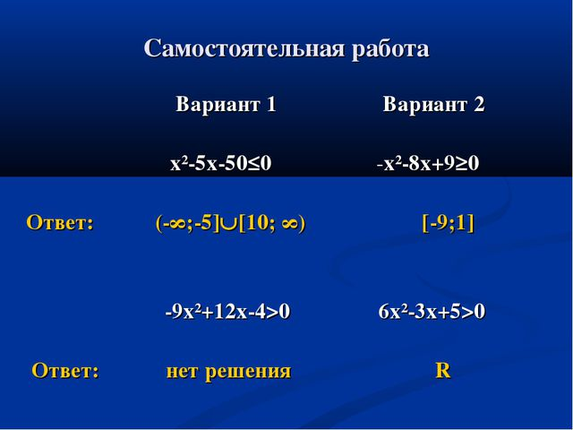 Самостоятельная работа Вариант 1 Вариант 2 х²-5х-50≤0 -х²-8х+9≥0 Ответ: (-∞;-...